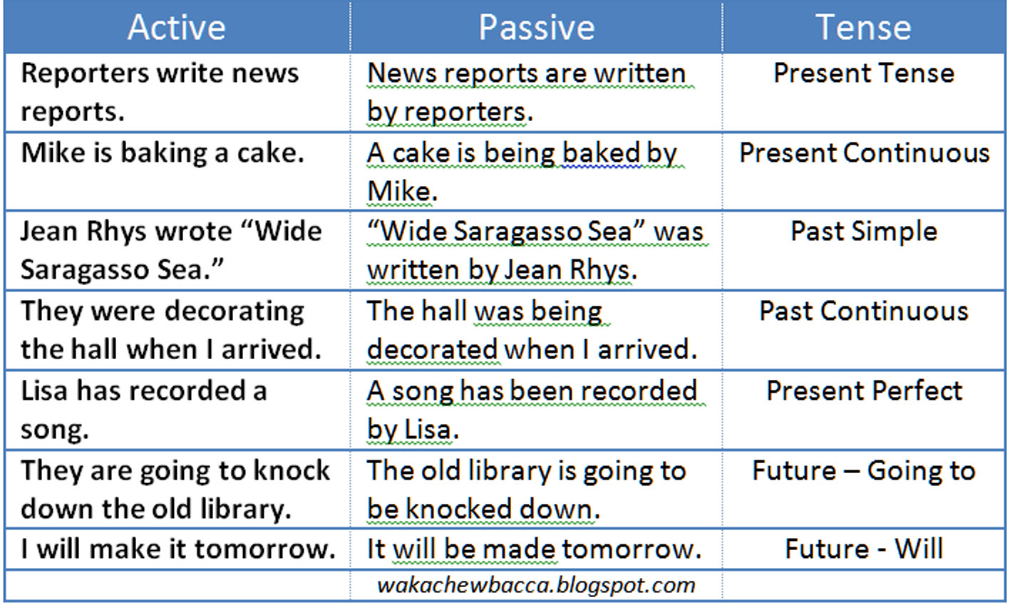 Worksheets 1000 Active Passive Sentences active verbs action for resume gpa on example list strong bitwin co passive voice